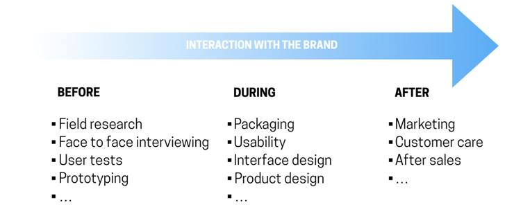 user experience process and development