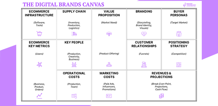 fashion digital brands canvas model