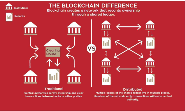 blockchain decentralised database data protection blockchain technology